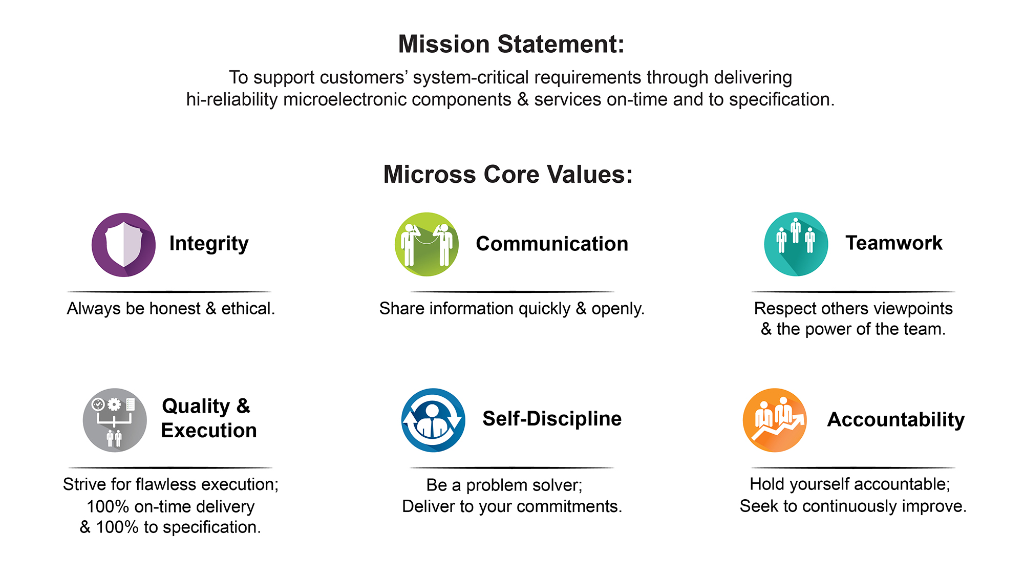 Micross Mission Statement and Core Values